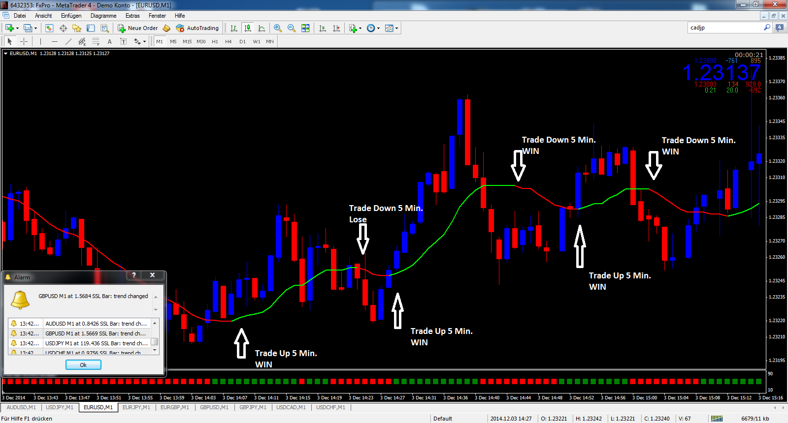 Trend trading using options