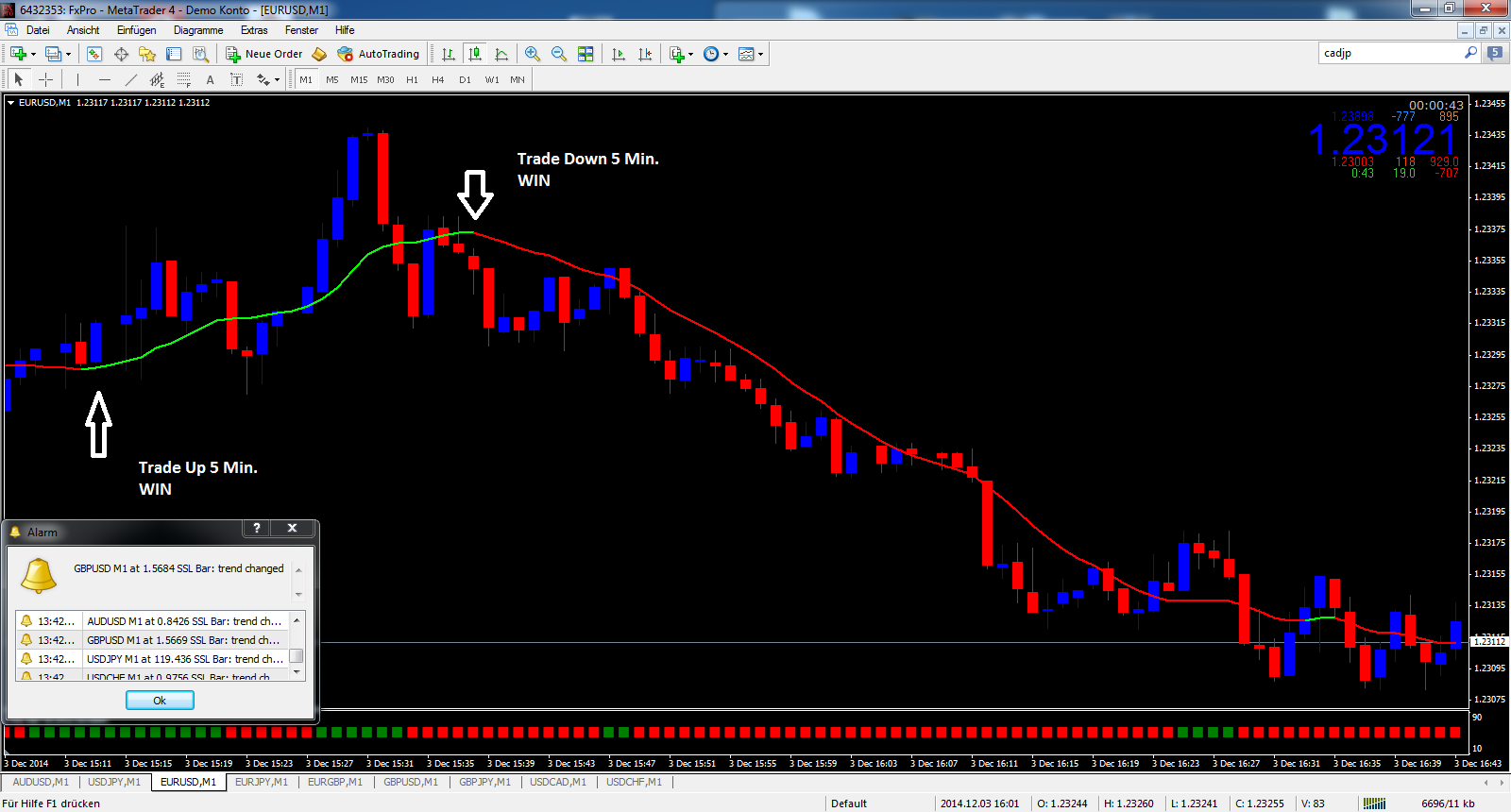 Binary options trend trading strategy