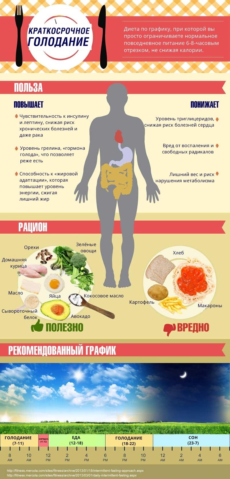 Как реанимировать иммунную систему. Три дня голода