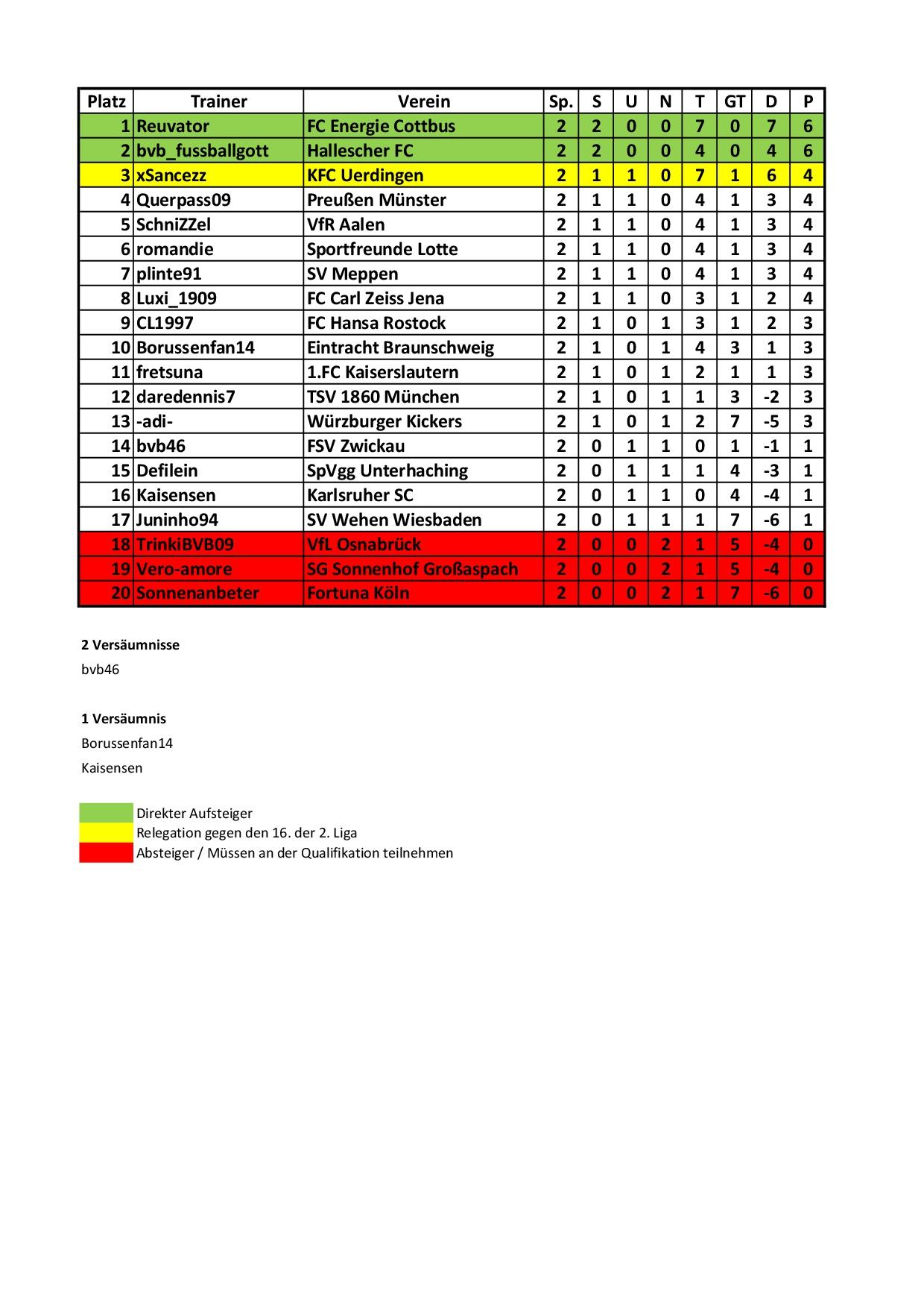 tabelle 3. liga 2019